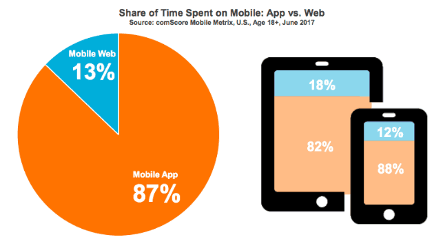 mobile-app-usage-vs-web-usage